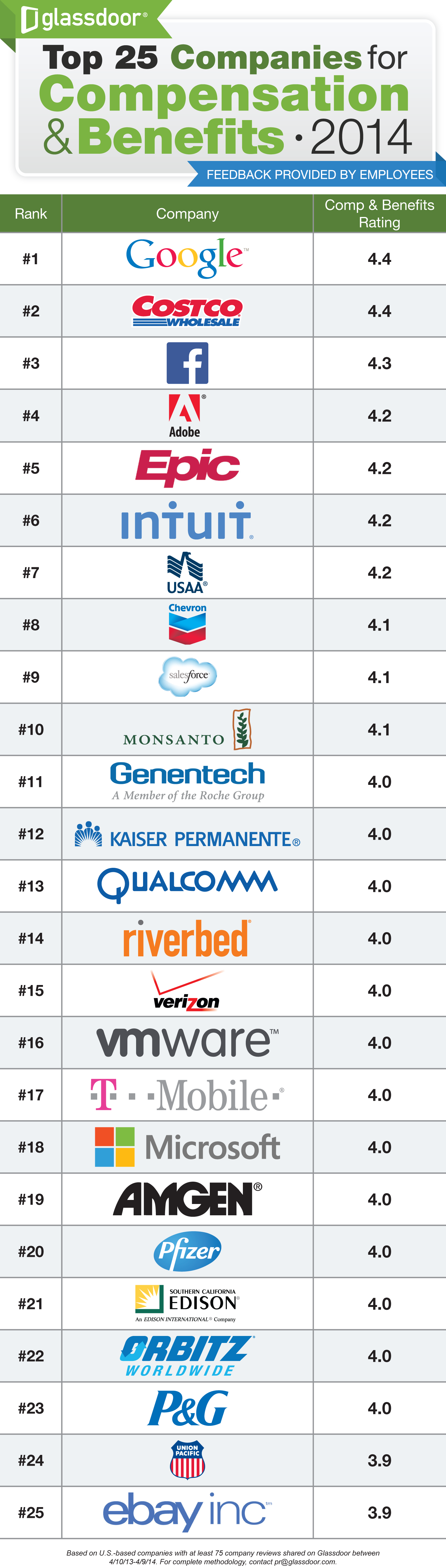 Top 25 Companies for Compensation and Benefits | Places to