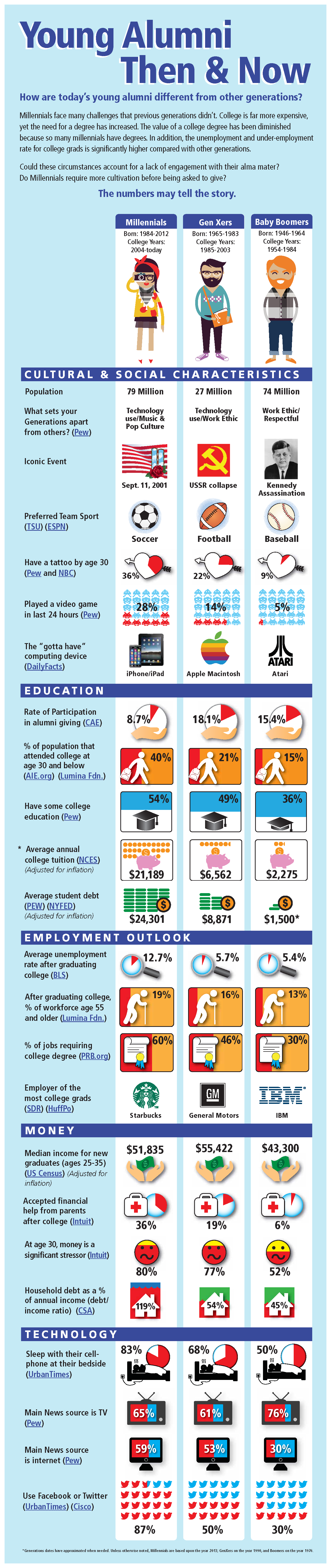 Young Alumni Then & Now Infographic