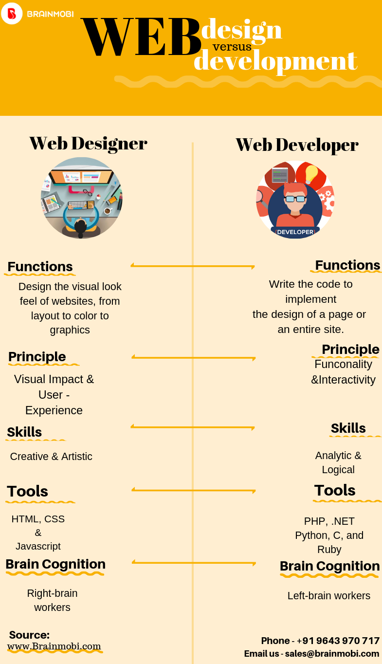 Web Design Versus Web Development Simple Website Design Web Development Design Portfolio Web Design