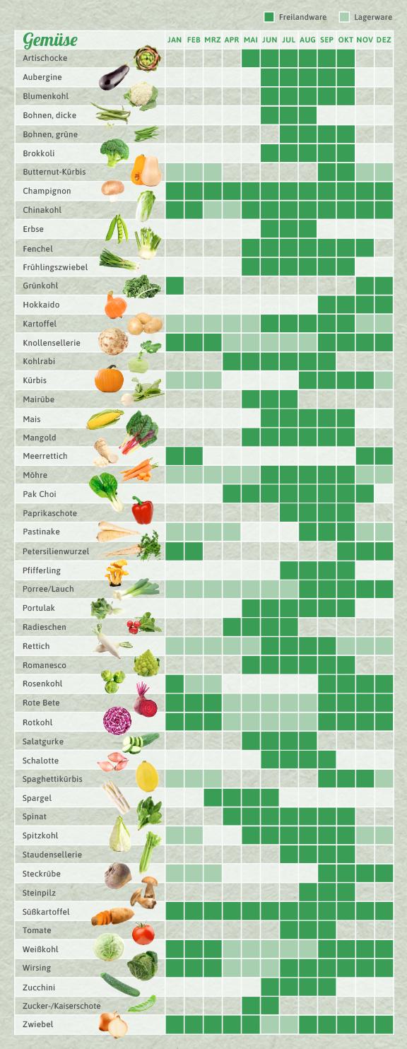 Photo of Saisonkalender für das ganze Jahr – zum Ausdrucken #vertikalergemüsegarten
