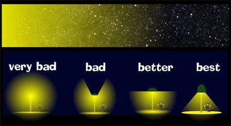 How To Design A Good Lighting Solution Avoid Light
