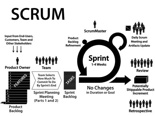 The Scrum Primer Agile, Lean and Adaptive Marketing Frameworks - business review