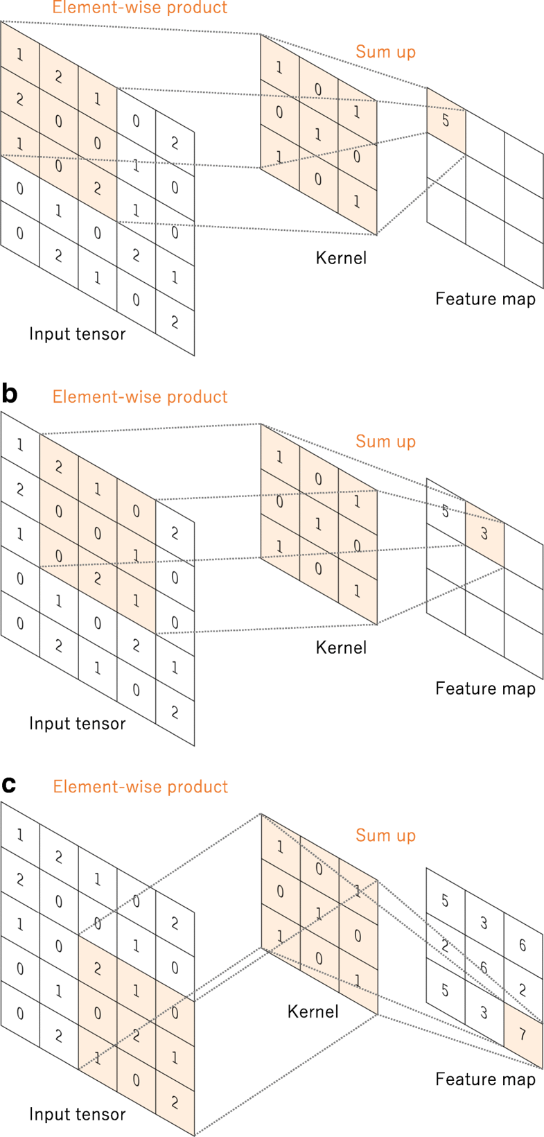 Convolutional Neural Networks An Overview And Application In Radiology Learning Methods Basic Concepts Artificial Neural Network