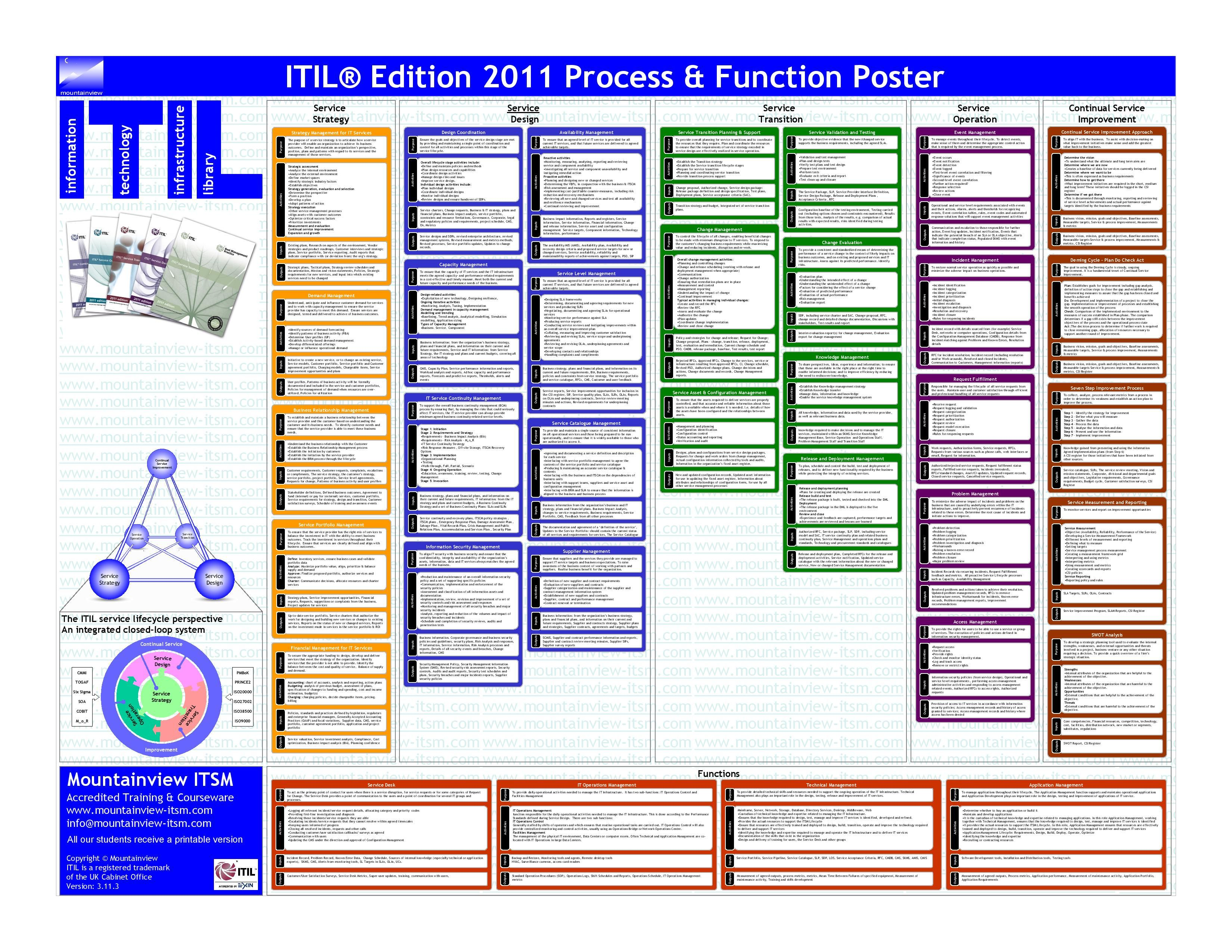 Mountainview Itilv3 Process Function Poster