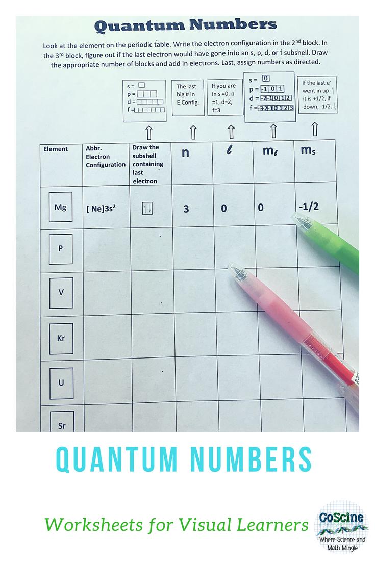 Quantum Numbers s p d f | High School Chemistry | Chemistry ...