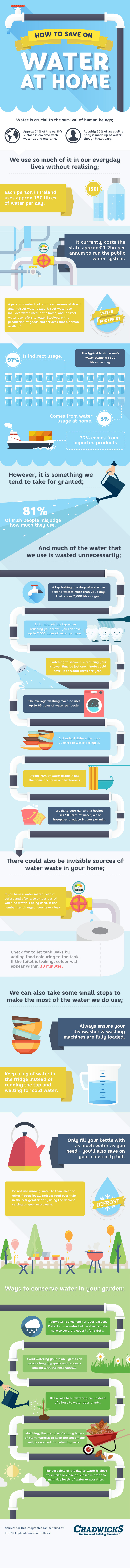 Water, water everywhere so lets all………..start saving! With the issue of water charges being the thorn in everybody's side at the moment, we thought now might be the perfect time to lend a helping hand with some water conservation ideas. Our latest Infographic will guide you on How To Save On Water At Home. Save on water and save on costs.