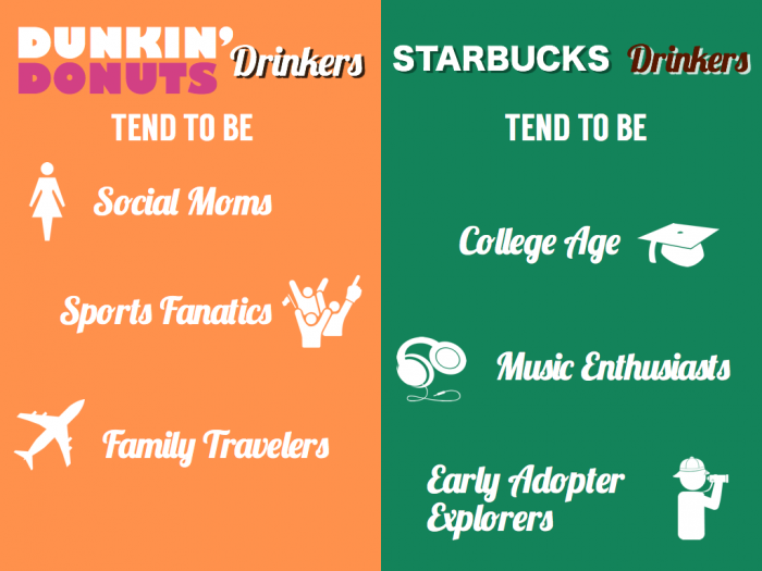 Dunkin Donuts Consumer Insights