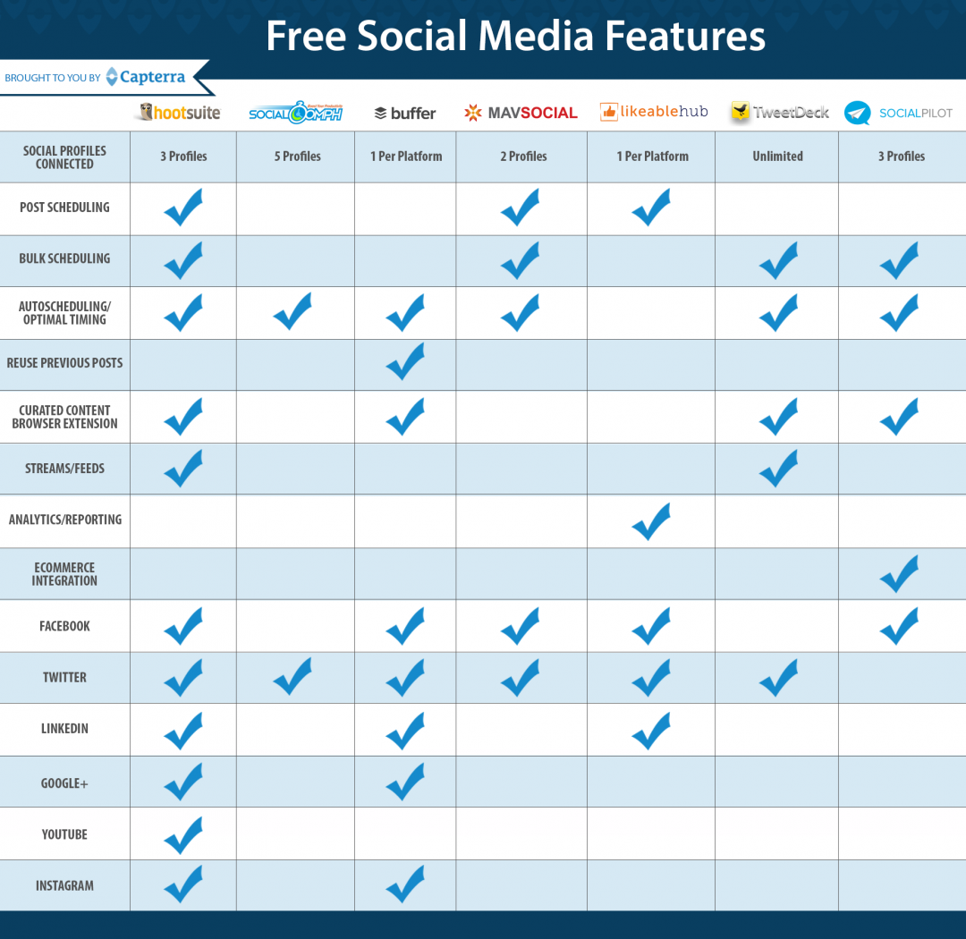 5 Free Social Media Software Options to Boost Your Company