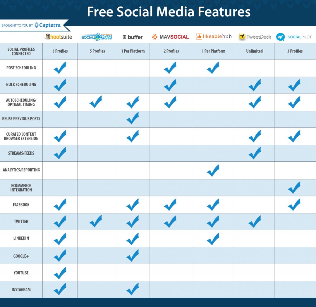 marketing software comparison