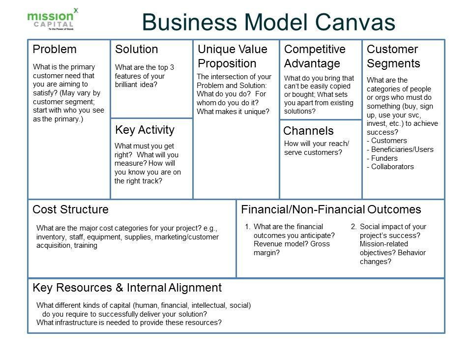 Business Framework for Assessing Nonprofit Programs Work