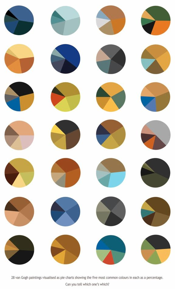 Vincent Van Gogh Color Scheme Pie Charts