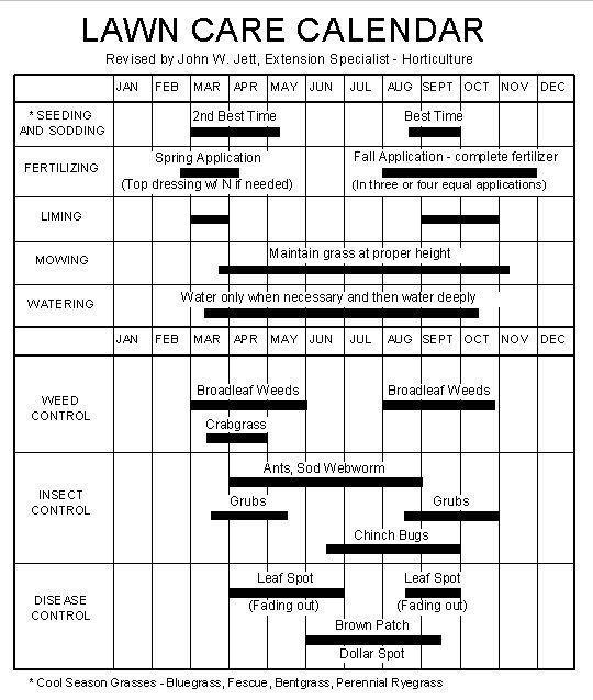 garden care schedule Calendrier