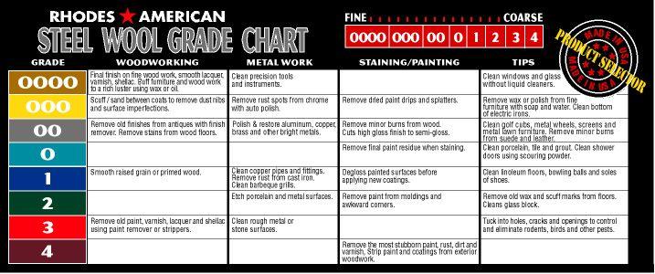 Rhodes American Steel Wool 8 Grades Available 0000 000 00 0 1 2 3 4 Steel Wool Steel Metal Working