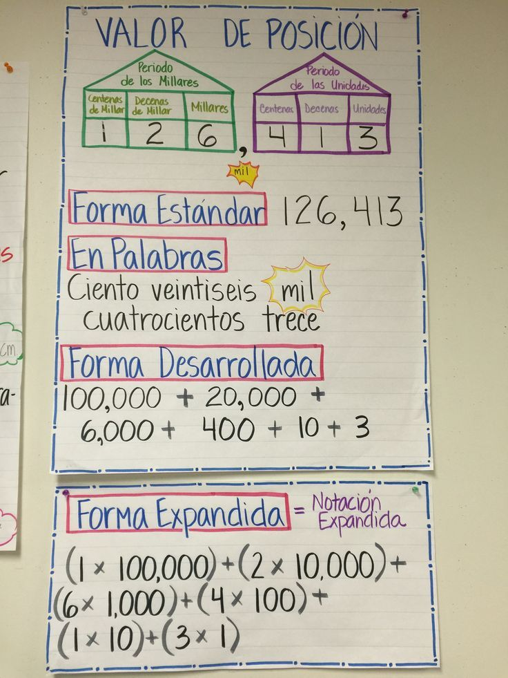 Value Place Anchor Chart - Spanish Math for Fourth Grade - anchor charts