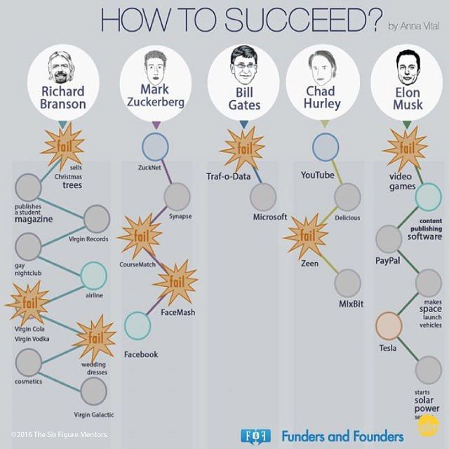 Failing forward is the only way to get to success. There is no 'get out of jail' card here. You have to get your mindset ready that you will be faced with some level of failure along your path but trust in that your continued learning and hustling that success is going to happen. - Just remember to keep going no matter what.  Infographic by @annavitals - @thesixfigurementors Follow for daily motivation inspiration and life hacks. by thesixfigurementors