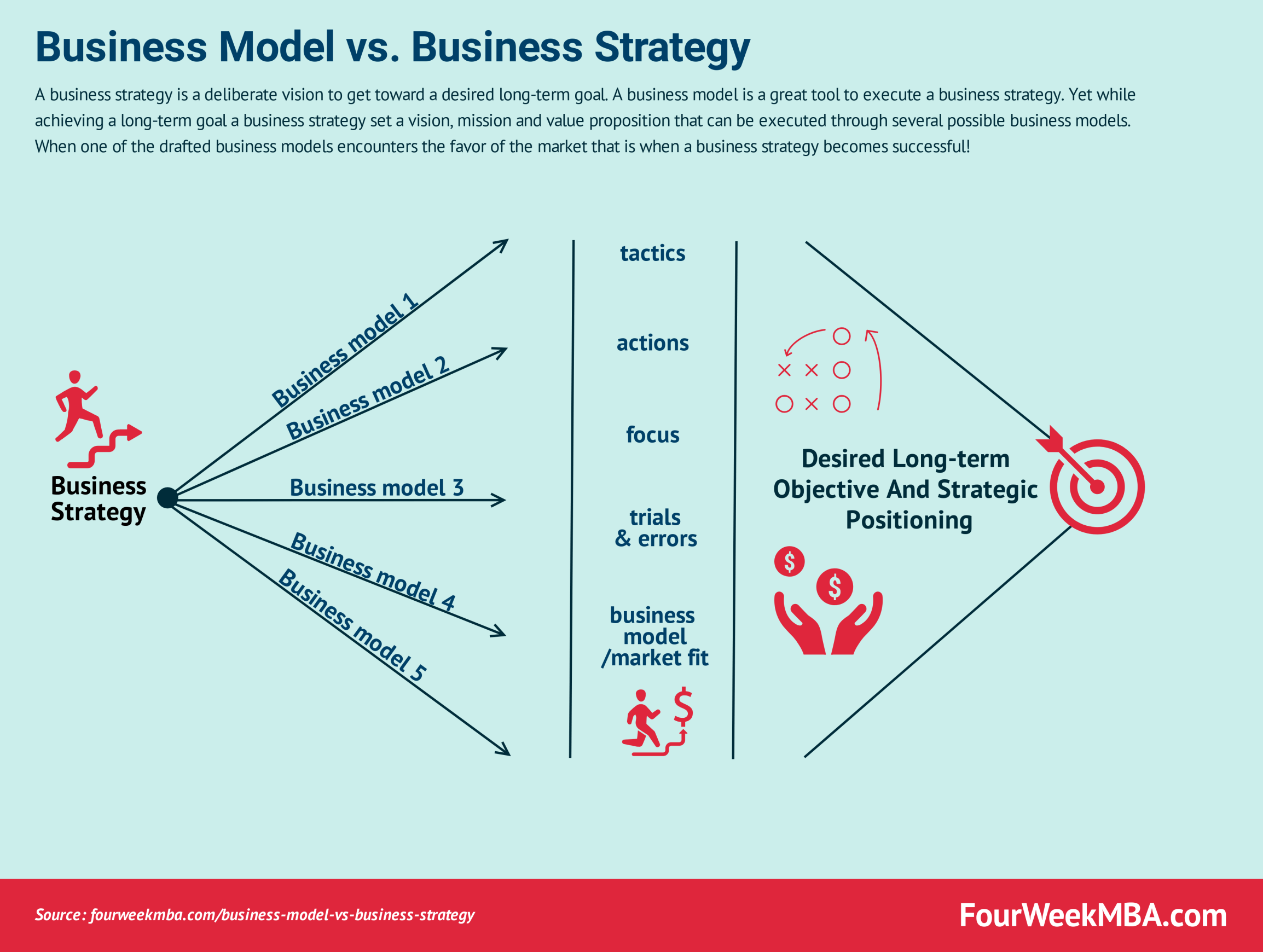 What Is The Difference Between A Business Model And A