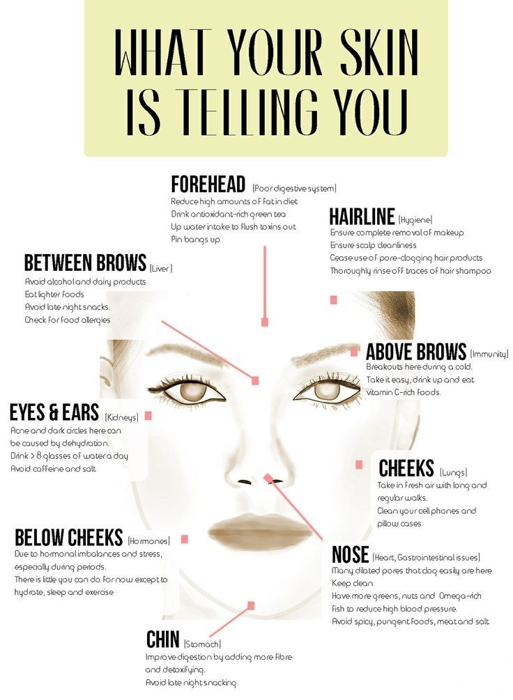 What is your #skin telling you? This face map shows what ...