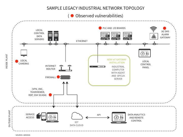 Understanding IoT Security – Part 3 of 3: IoT Security