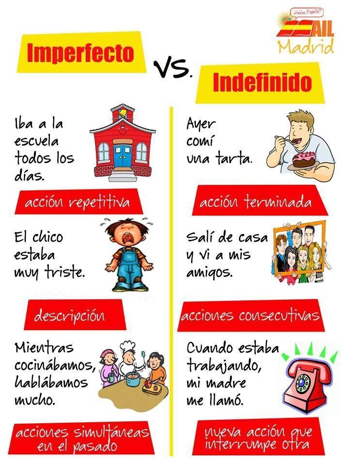 Imperfecto vs. Indefinido | Pretérito imperfecto, Aprender español,  Recursos de enseñanza de español