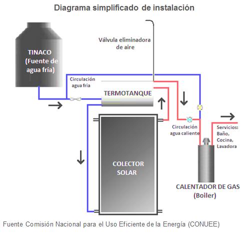 Calentadores Solares De Agua Usa La Energ 237 A Solar A Tu