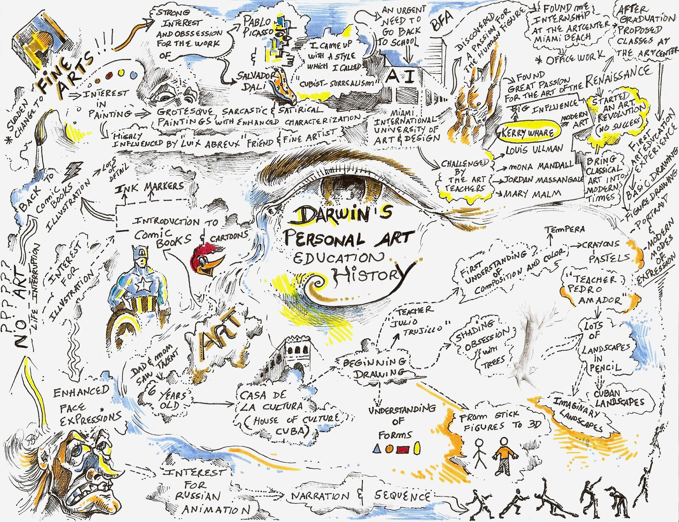 A Personal Art Education History Visual Note Taking