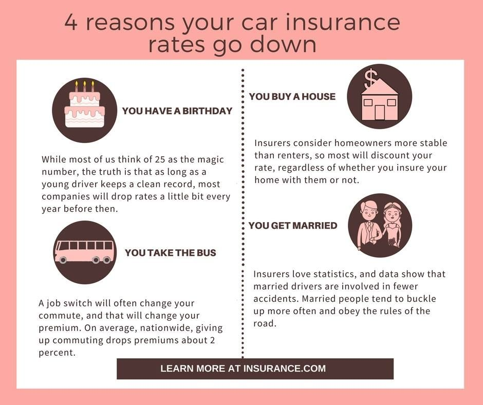 Reasons Your Car Insurance Rates Drop Car Insurance Car