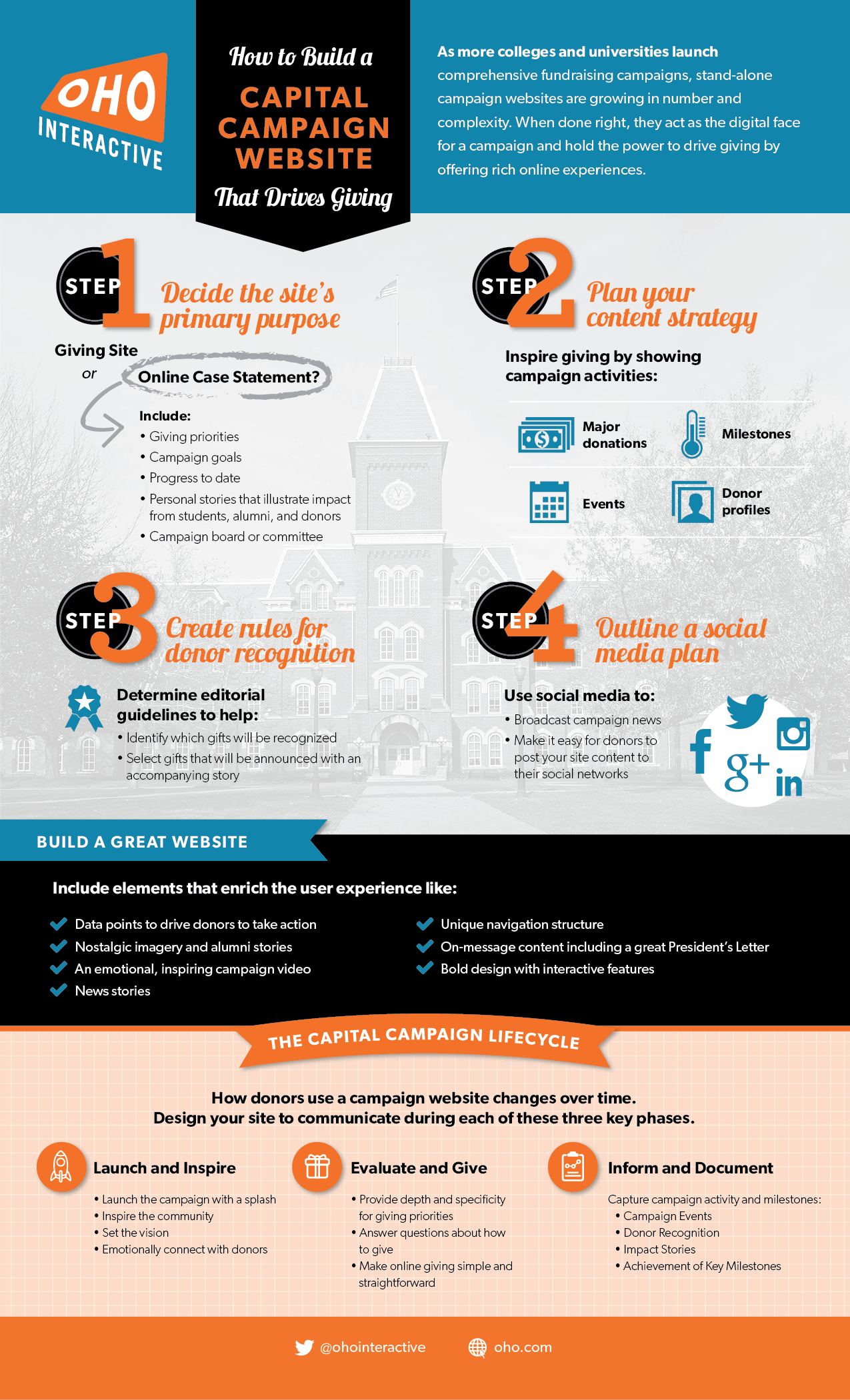 Capital Campaigns Infographic Higher Ed Infographics