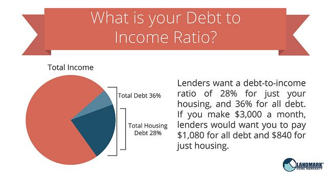 Reasons Why You Might Not Be Pre Approved For A Mortgage Debt To Income Ratio Home Buying Process Pay Debt