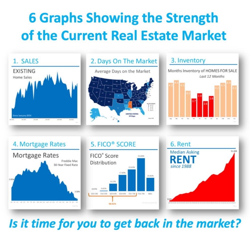 6 Graphs Showing The Strength Of The Current Housing Market
