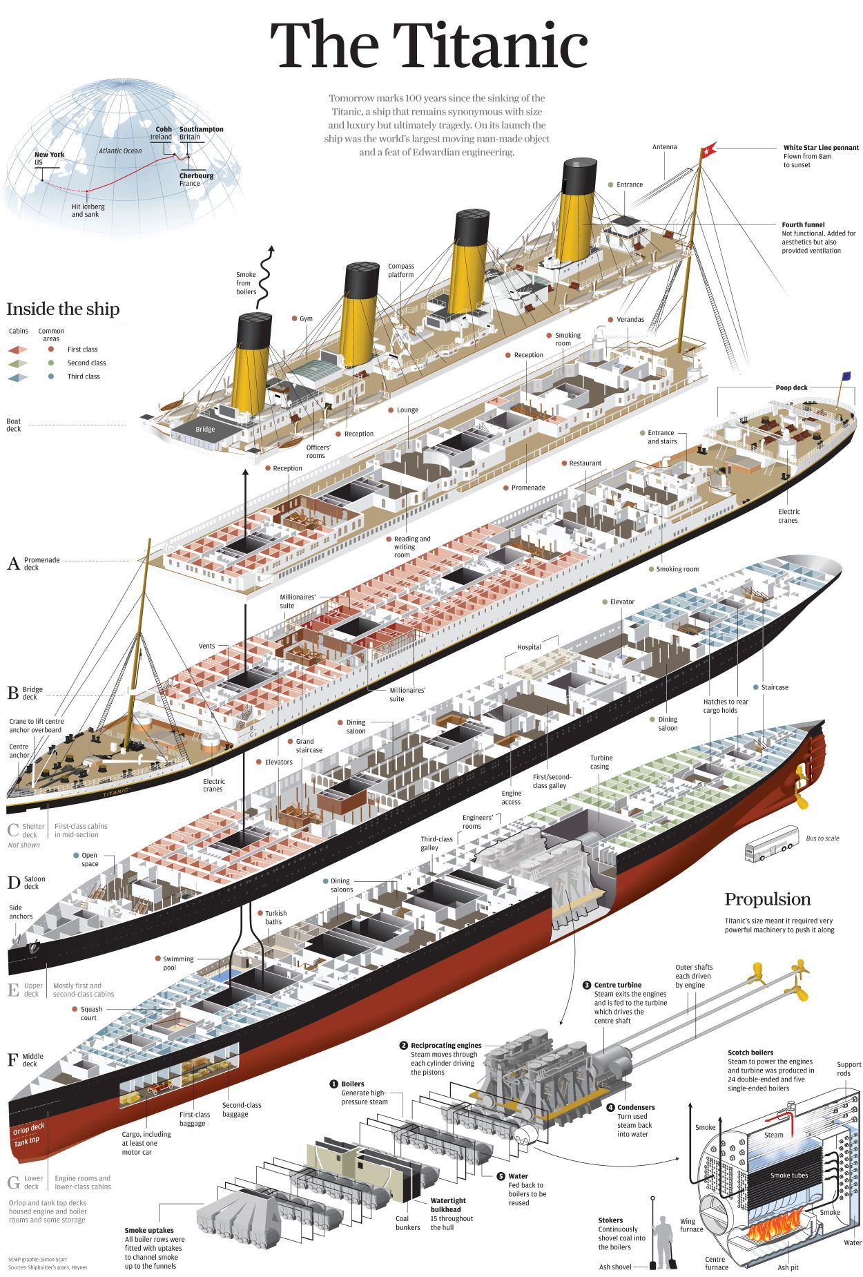 5 amazing titanic infographics earthly mission [ 1250 x 1849 Pixel ]