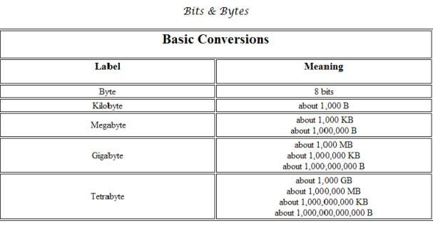 Byte Chart You May Have Seen These Abbreviations Many Times Before