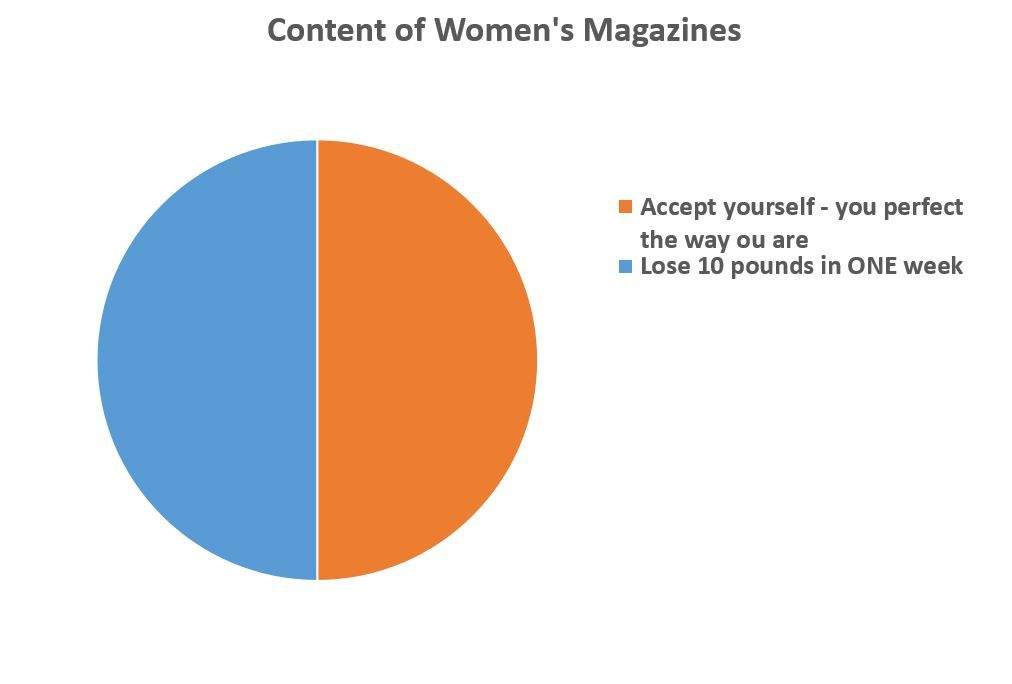 Not Only Is This Pie Chart Funny Its So True Wow Funny Memes