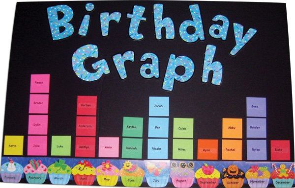 Are You Doing Graphs In School And Dont Know What To Do As A Fun Activity Well Try Birthday Graph On The Wall
