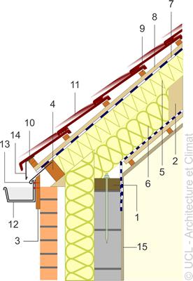 l 39 isolation par panneaux rigides au dessus des chevrons ou des fermettes toiture sarking. Black Bedroom Furniture Sets. Home Design Ideas