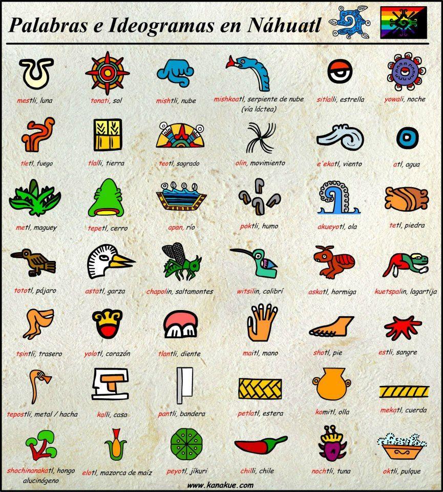 Palabras e Ideogramas en Nahuatl México lindo y querido