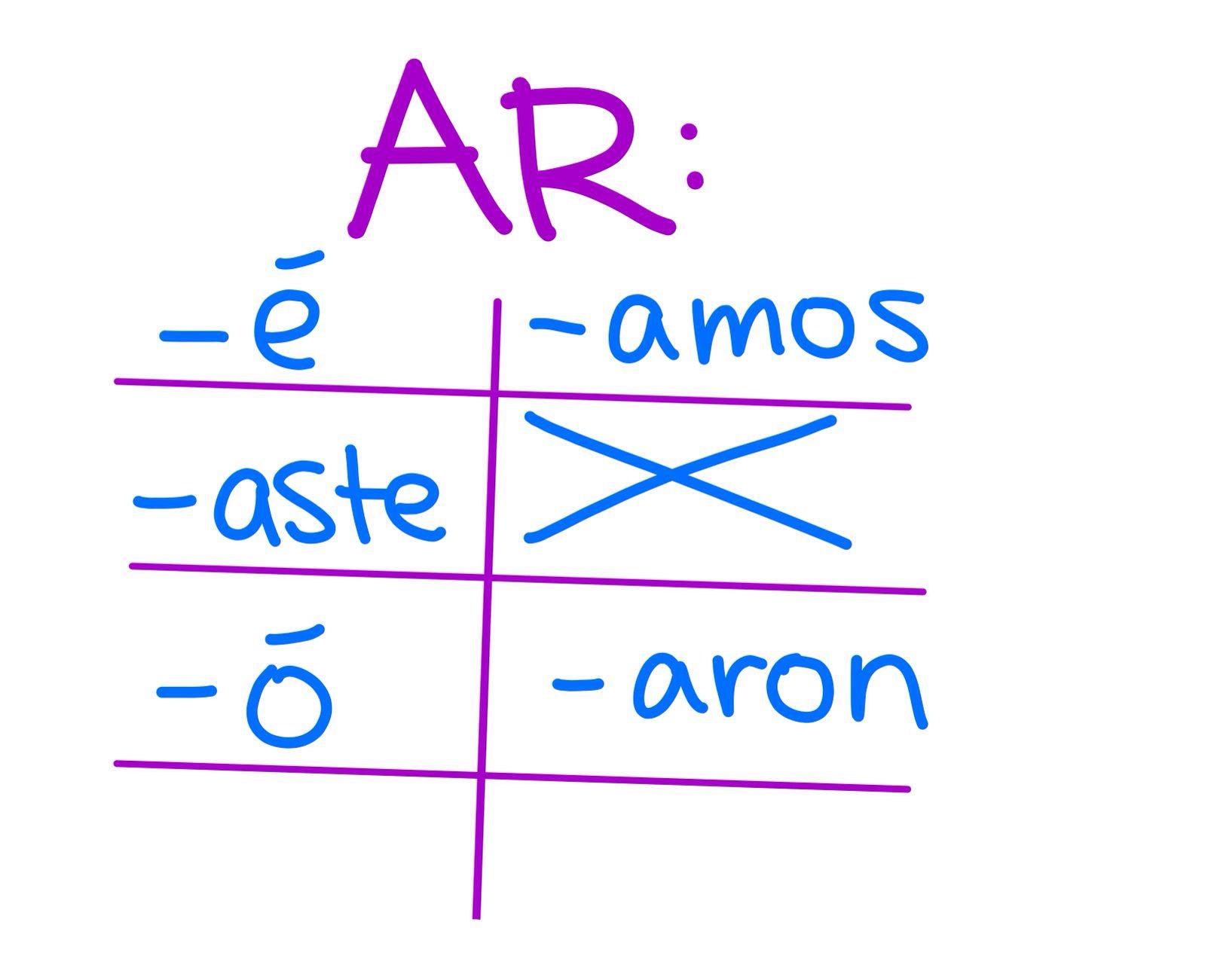 Preterite Conjugations Of Regular Ar Verbs