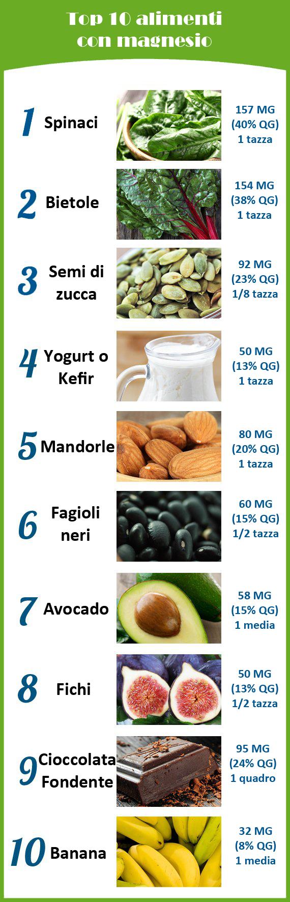 Cibi e bevande con magnesio