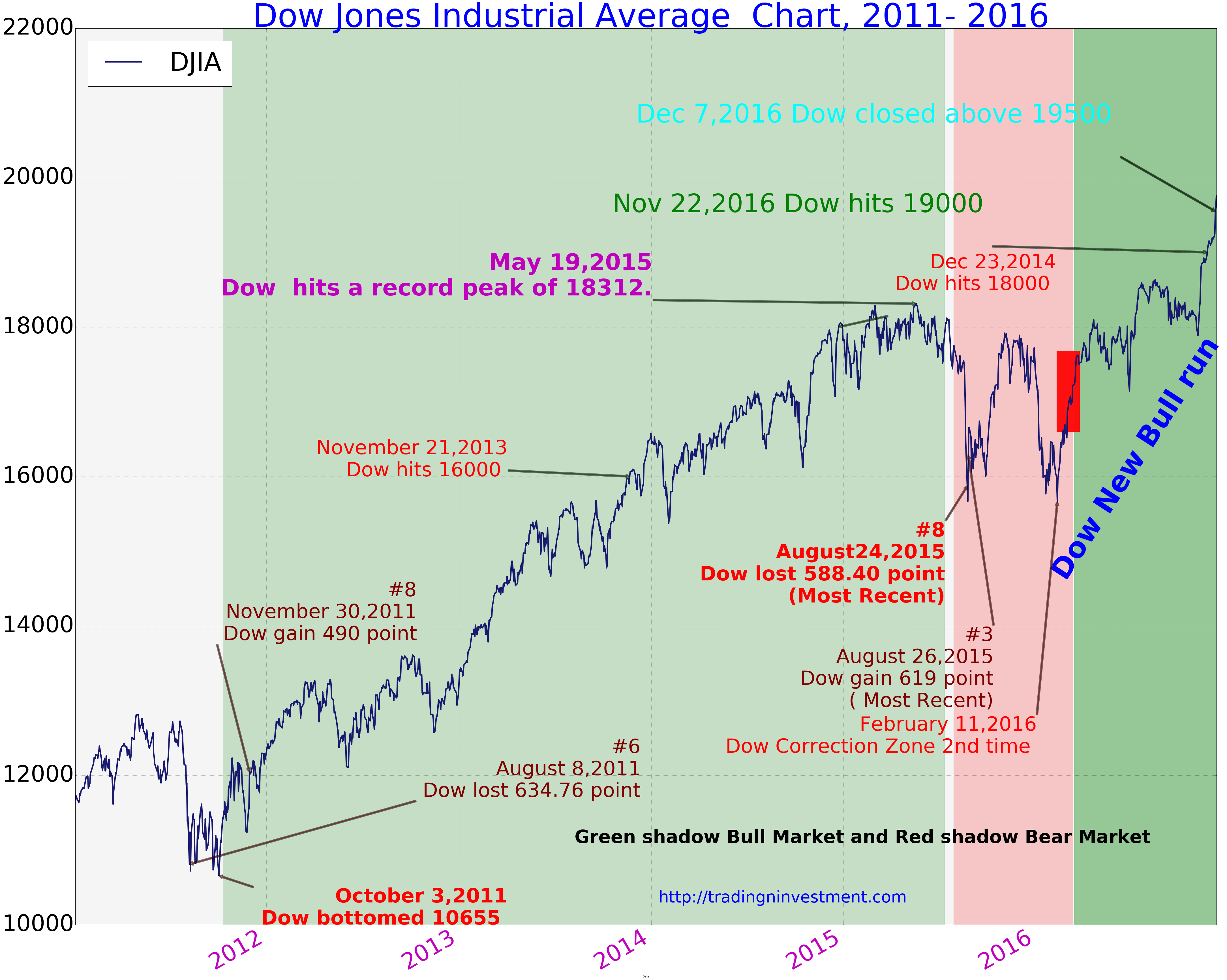 Dow Jones Index First Time Closed Above The 19500 Market Is Up 2 57 In First Week Of December 2016 Dow Also Closed Above 197 Dow Jones Dow Jones Index Dow