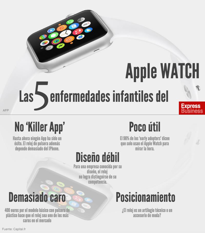 Las 5 enfermedades infantiles del Apple Watch