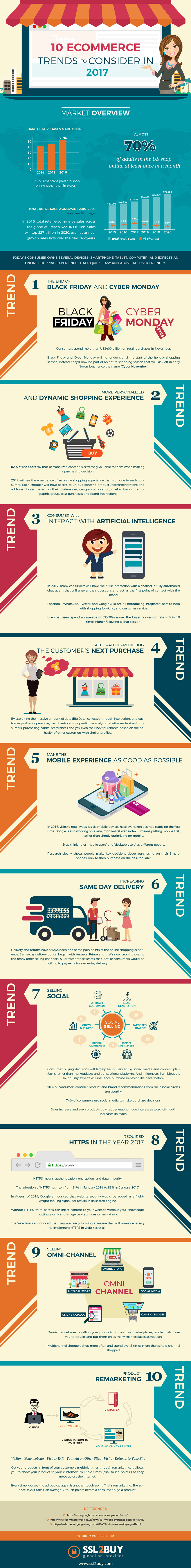 10 Ecommerce Trends to Consider In 2017 #Infographic