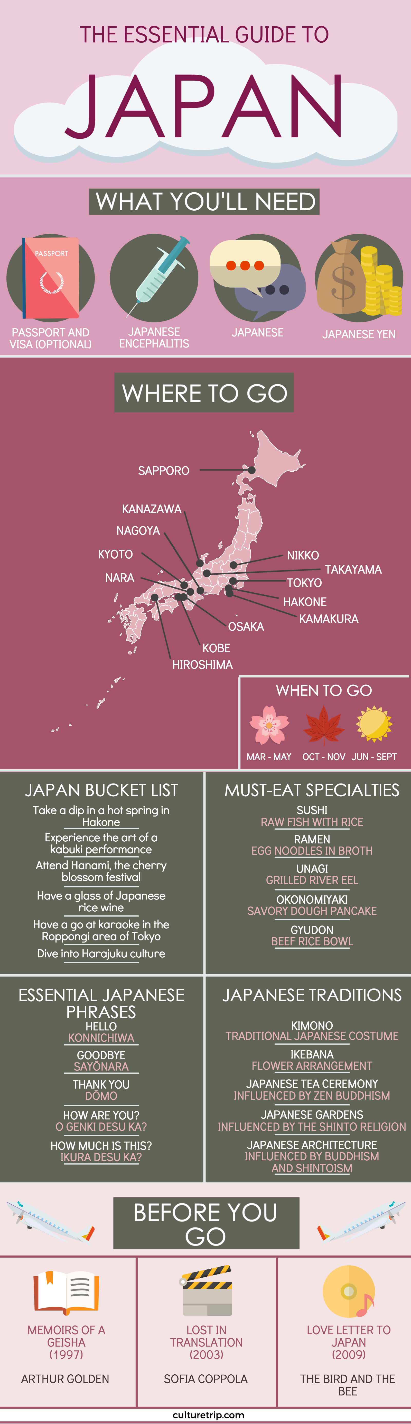 The Essential Japan Travel Guide (Infographic)