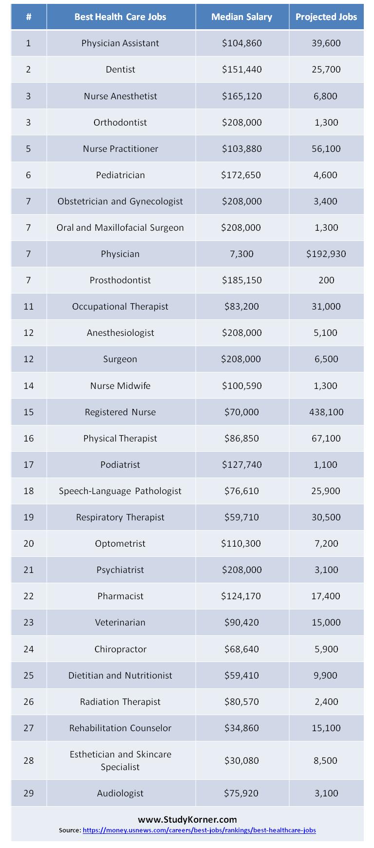 29 Best Health Care Jobs 2019 Care jobs, Health care