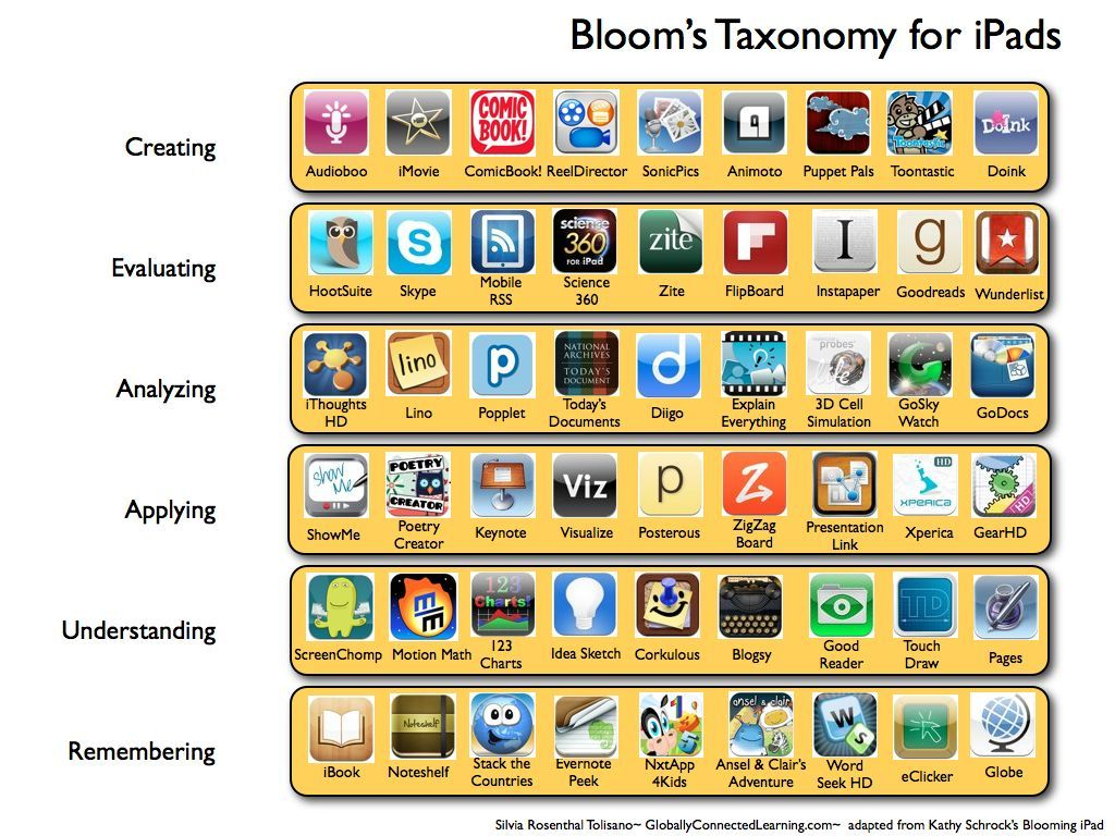 Bloom's Taxonomy for ipads.