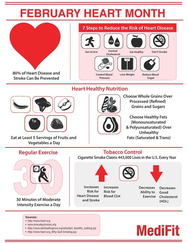 Heart Disease |February Health Awareness