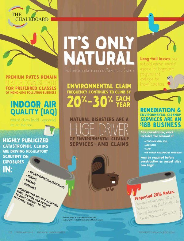 It S Only Natural The Environmental Insurance Market At A Glance