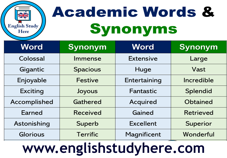 Academic Words And Synonyms In English English Study English Phrases Words