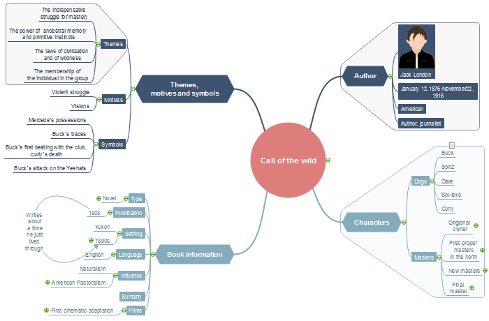 Mind map of a book summary on Call of the Wild, made by