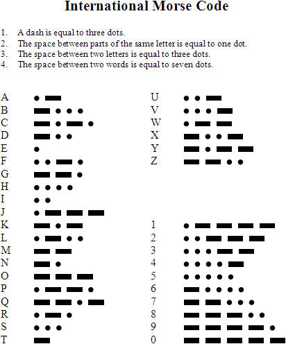 How To Learn Morse Code Coding Morse Code Alphabet Code