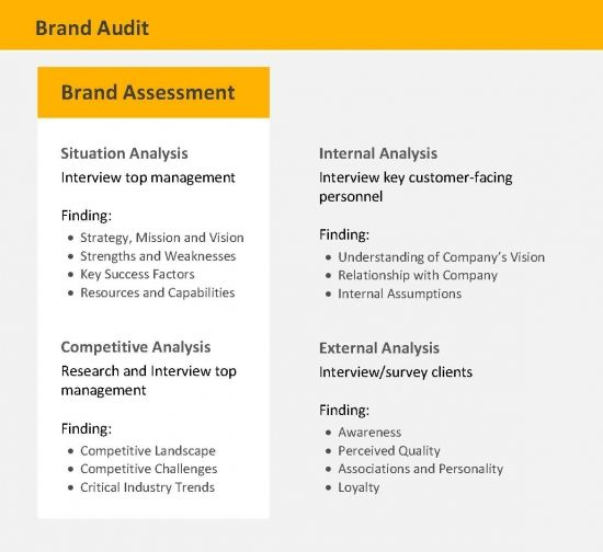 Brand Audit Competitive Analysis