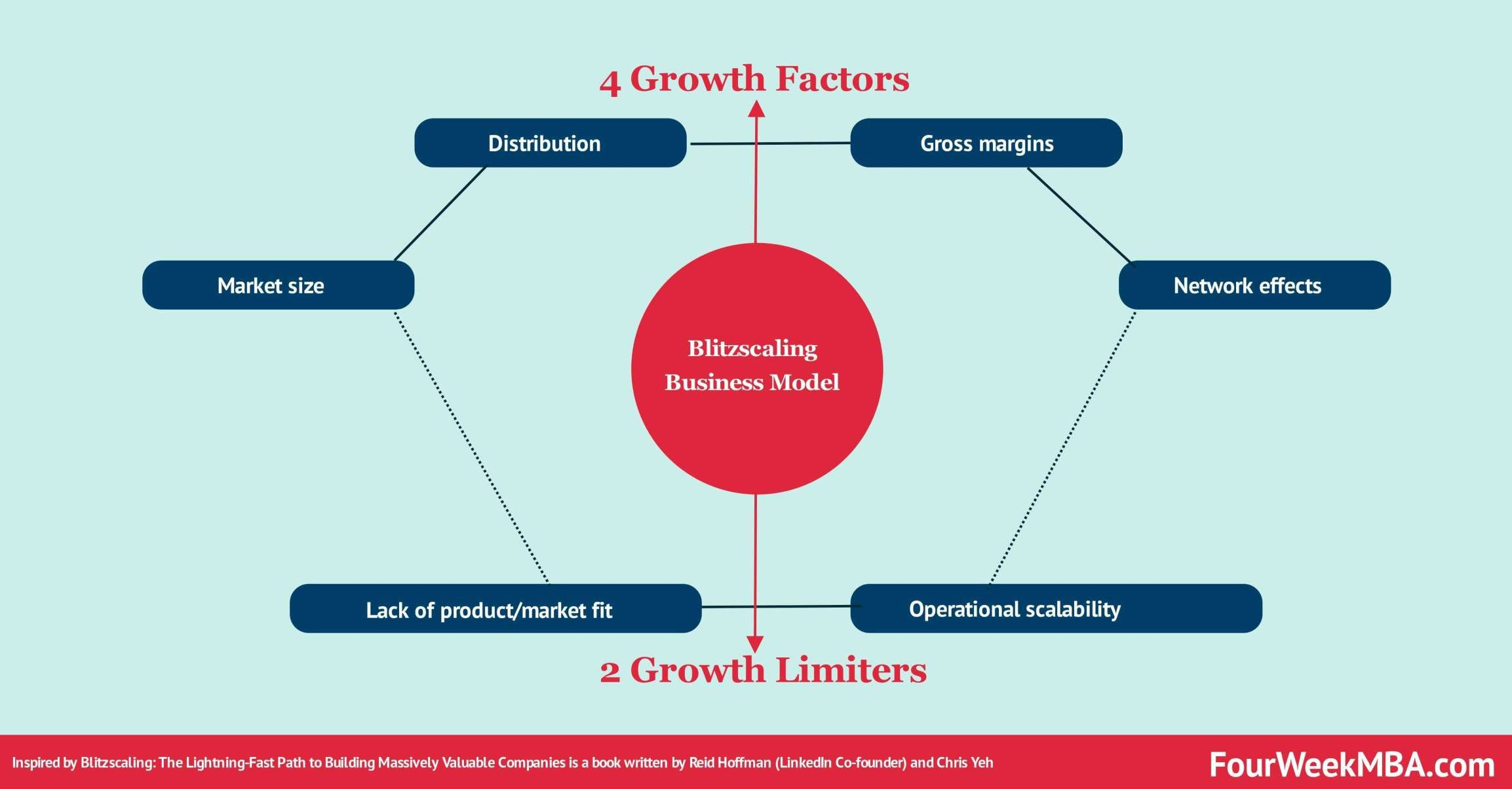 What Is A Business Model 30 Successful Types Of Business Models